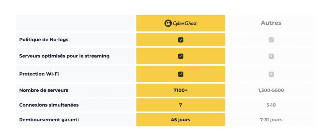 caracteristiques cyberghost vpn
